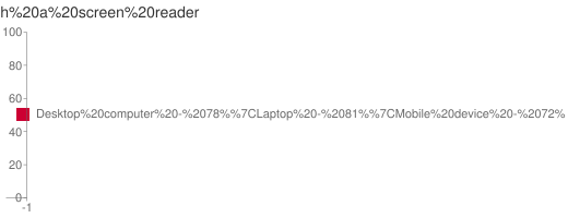 Chart of devices used with screen readers